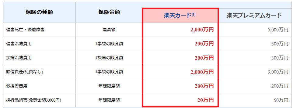 12日間3万円 大学生の格安ひとり旅 海外旅行保険はクレジットカード